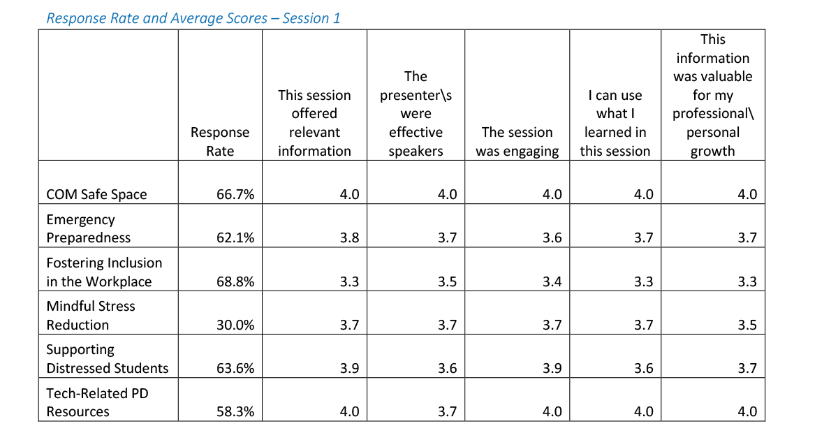 Response rate and average scores chart for session 1