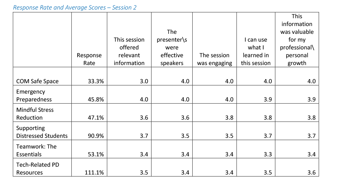 Response rate and average scores for session 2