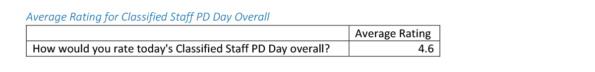 Average rating for classified staff development day chart