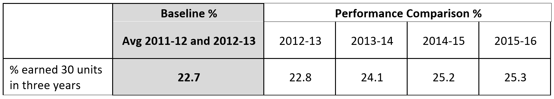 Table showing percentage of degree/transfer seeking students who earned 30 units in three years