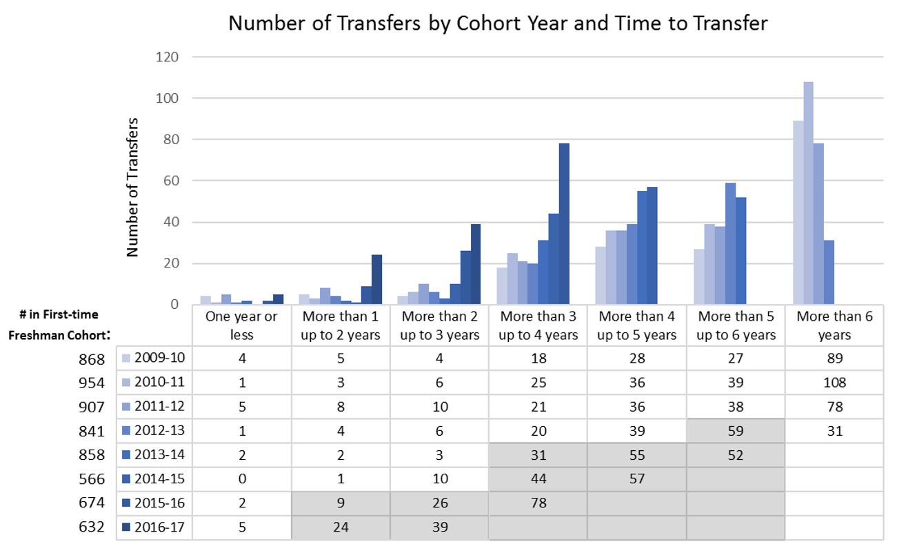 Bar graph and table showing that more students are transferring from COM to four-year institutions in less time