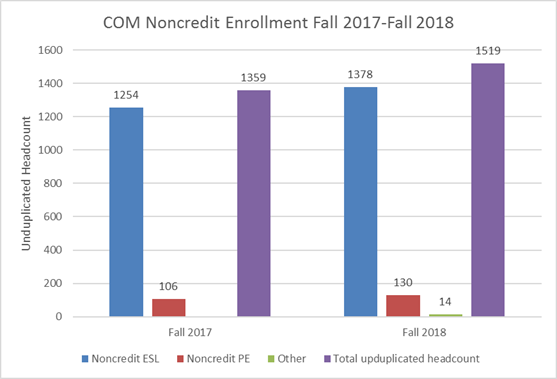 Bar graph showing increase in noncredit enrollment