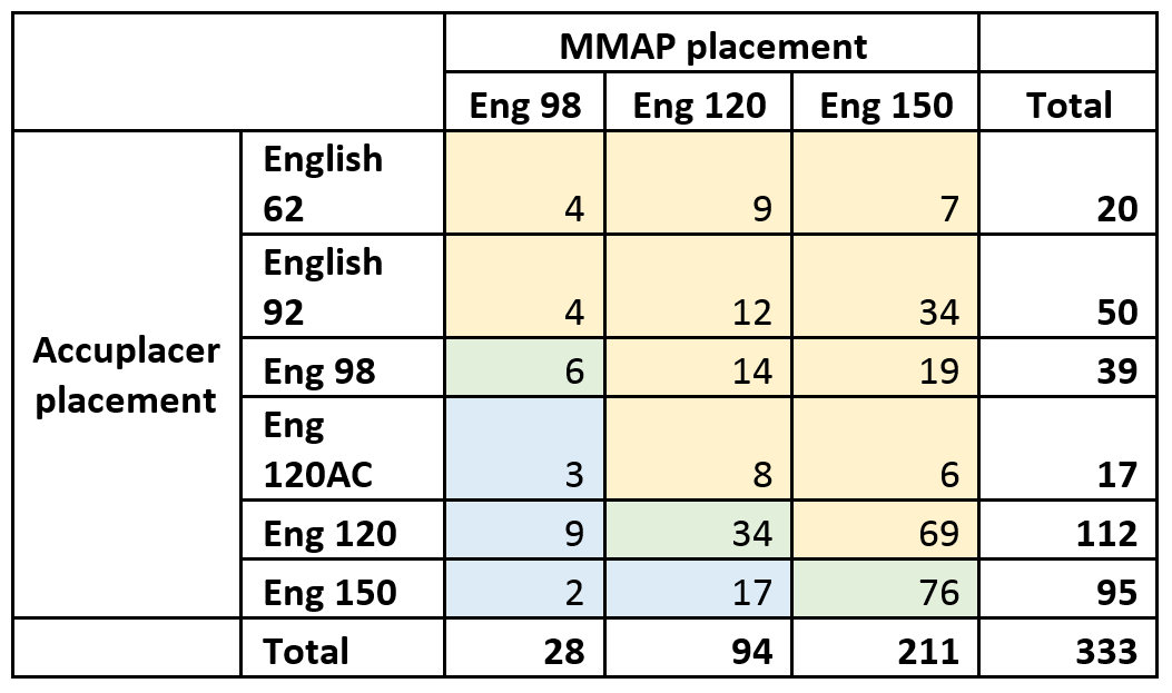 Table showing placement results