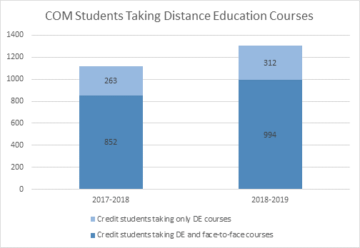 Bar graph showing an increase in the number of students taking distance education and face-to-face courses.